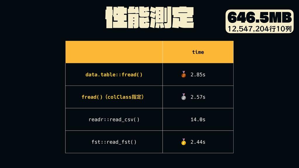 ੑଌఆ .# ߦྻ time data.table::fr...