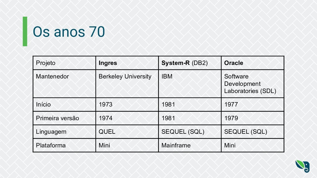 Os anos 70 Projeto Ingres System-R (DB2) Oracle...