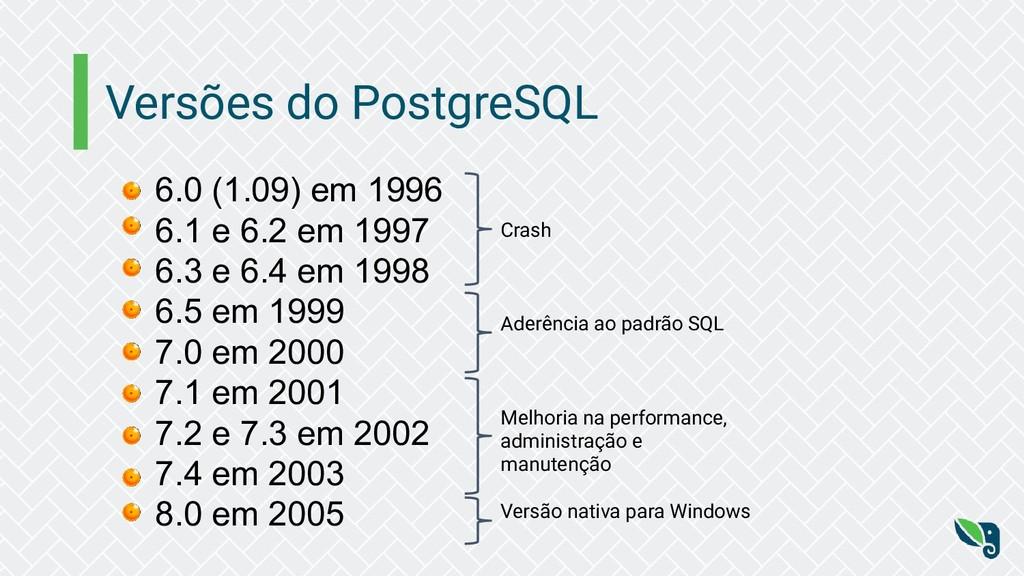 Versões do PostgreSQL 6.0 (1.09) em 1996 6.1 e ...