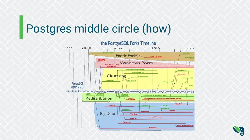 Postgres middle circle (how)