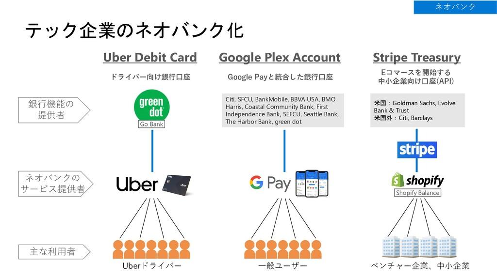 テック企業のネオバンク化 Uber Debit Card Google Plex Accoun...
