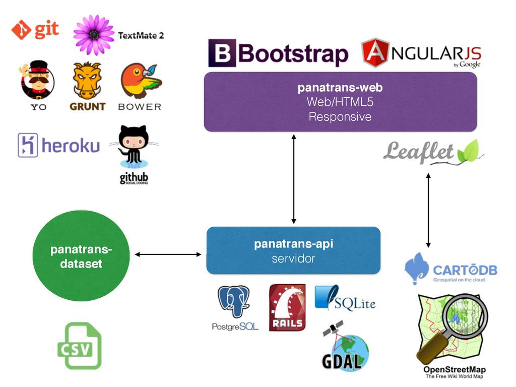 panatrans- dataset panatrans-web Web/HTML5 Re...