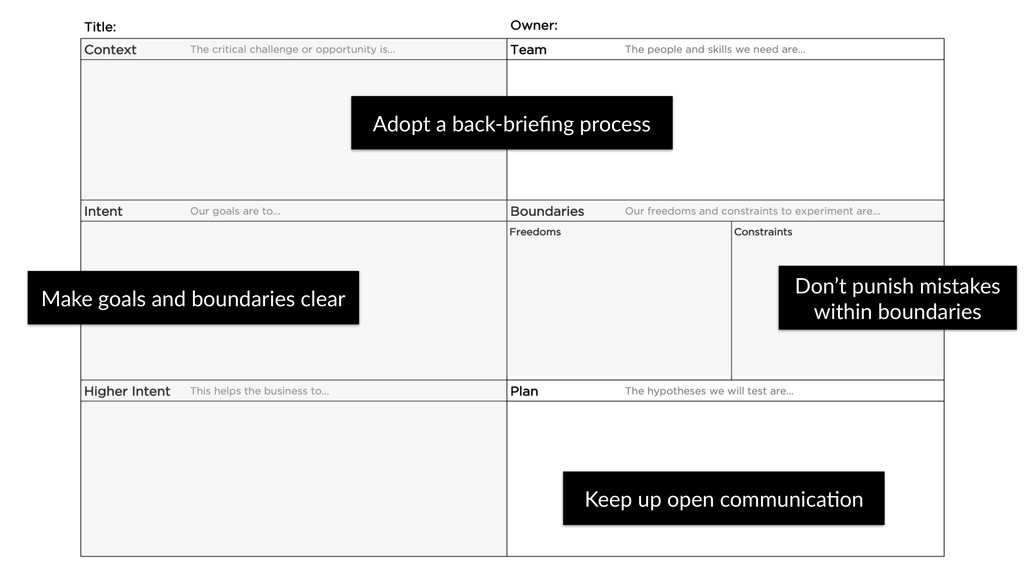 Adopt a back-briefing process Make goals and bou...