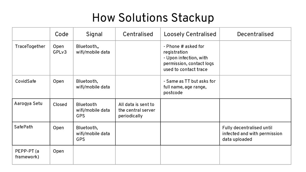 How Solutions Stackup Code Signal Centralised L...
