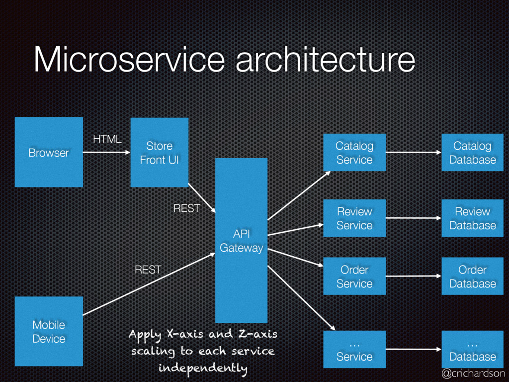 @crichardson Microservice architecture Browser ...