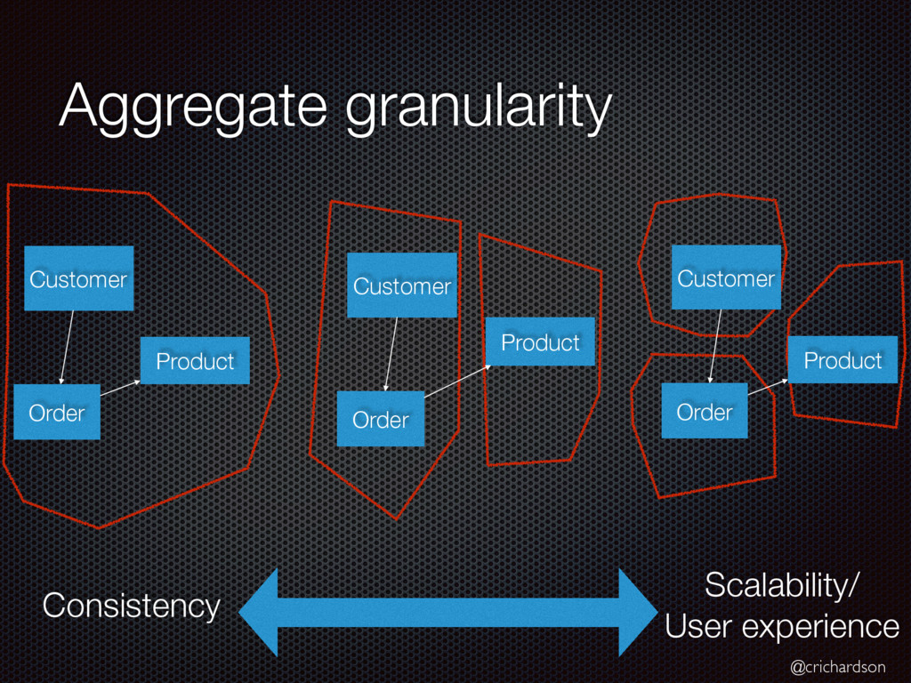 @crichardson Aggregate granularity Consistency ...