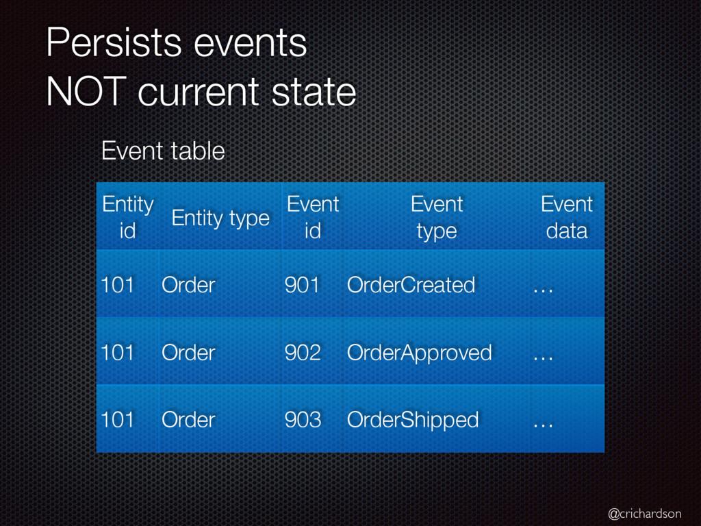 @crichardson Persists events  NOT current stat...