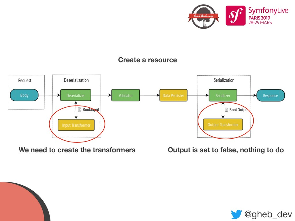 @gheb_dev Create a resource Output is set to fa...