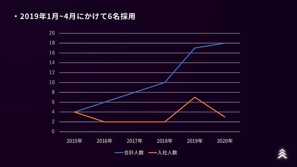 ・2019年1⽉~4⽉にかけて6名採⽤ 0 2 4 6 8 10 12 14 16 18 20...