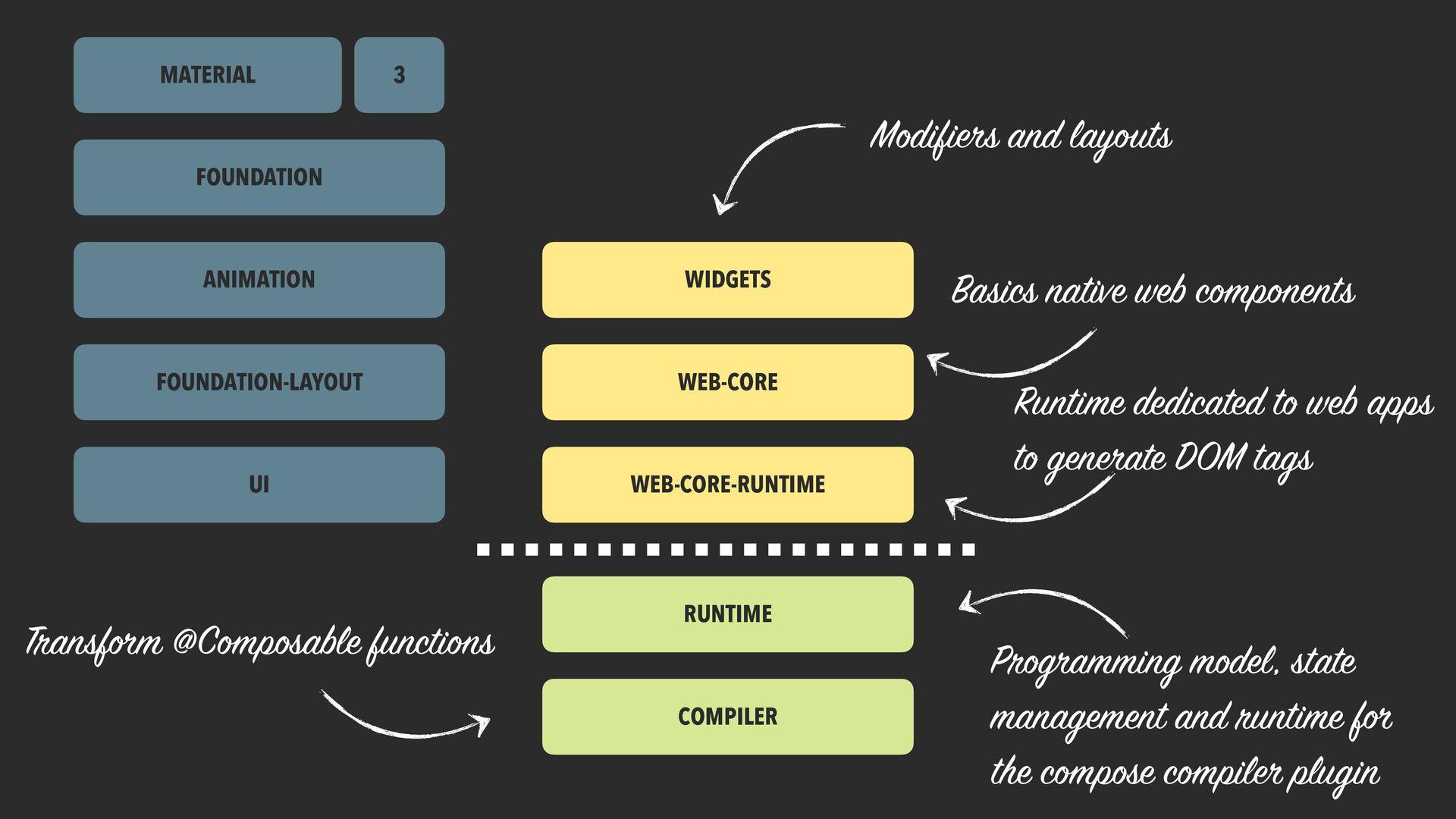 slack.kotlinlang.org #compose Open Source Proje...