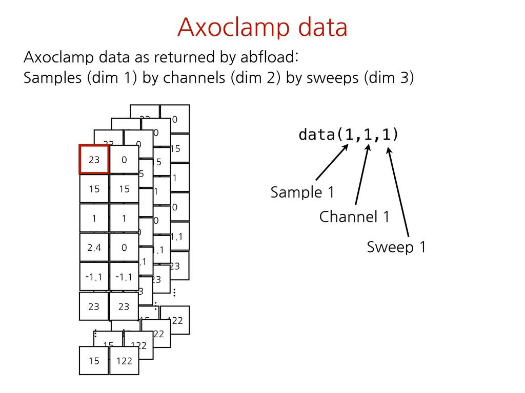 Axoclamp