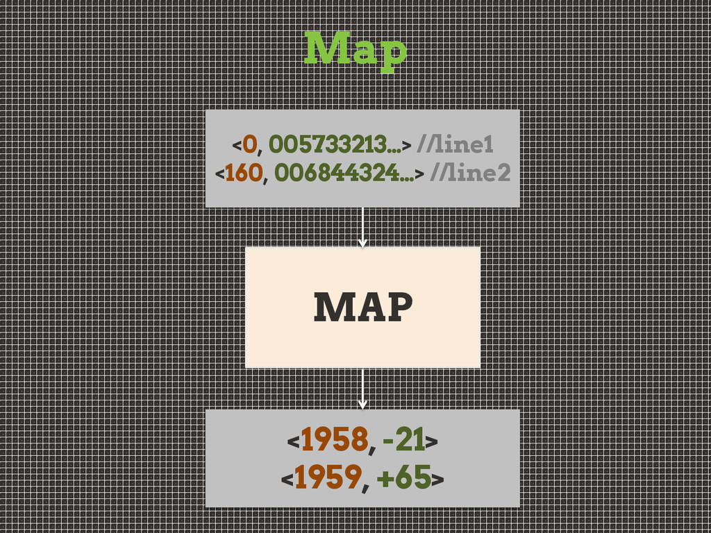 Map MAP <0, 005733213…> //line1 <160, 006844324...