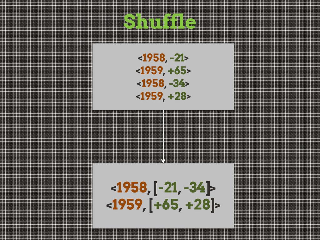 Shuffle <1958, -21> <1959, +65> <1958, -34> <19...