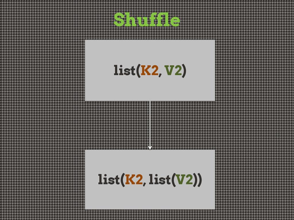 Shuffle list(K2, V2) list(K2, list(V2))