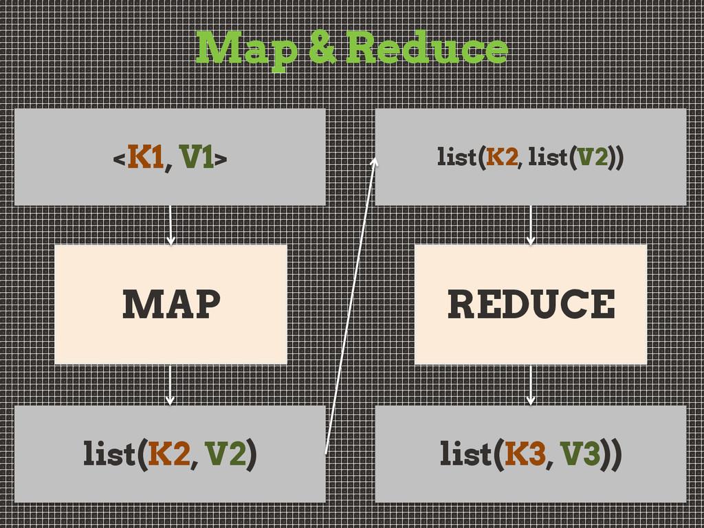 Map & Reduce REDUCE list(K2, list(V2)) list(K3,...
