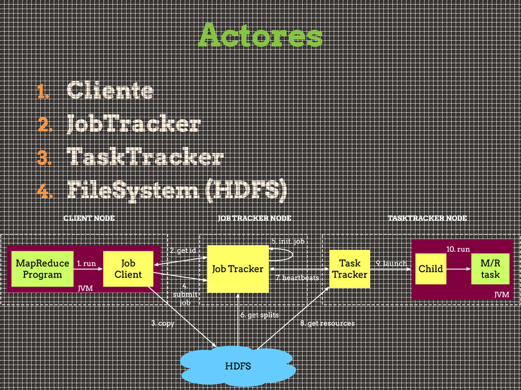 Actores 1. 2. 3. 4.