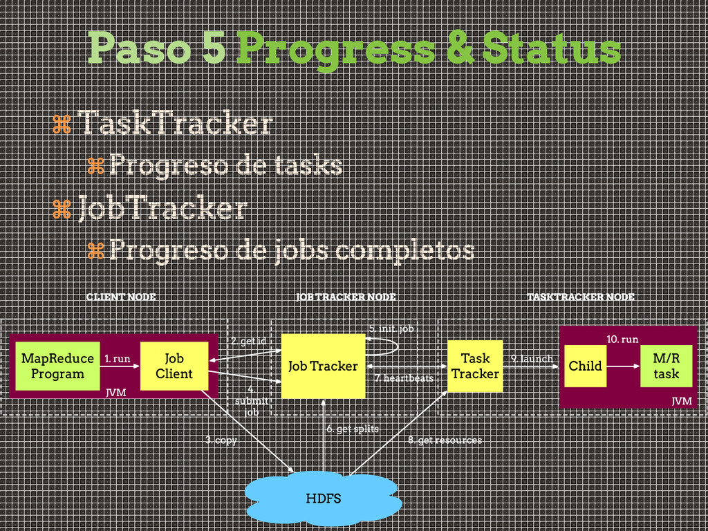 Paso 5 Progress & Status    