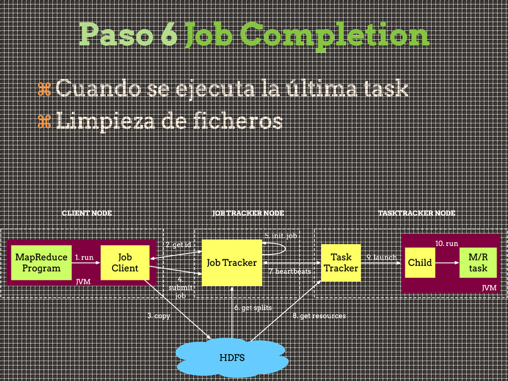 Paso 6 Job Completion  