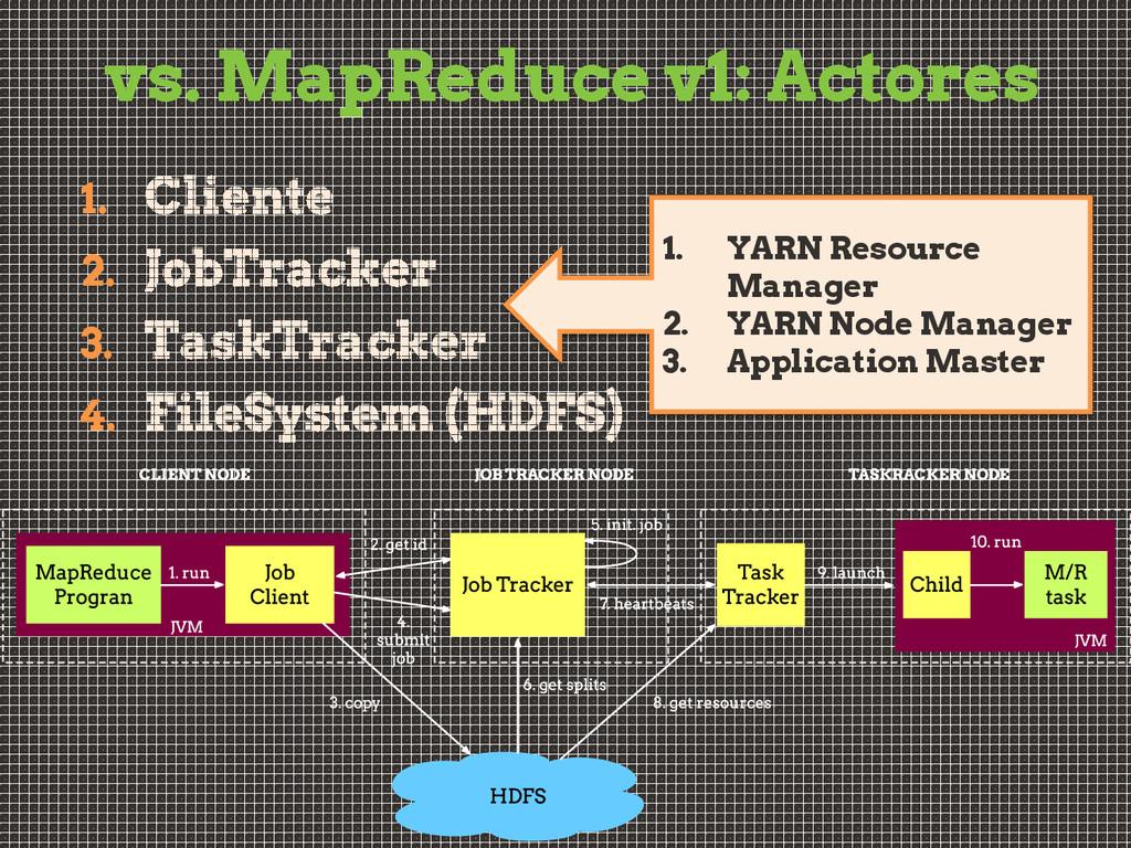 vs. MapReduce v1: Actores 1. 2. 3. 4. 1. YARN R...