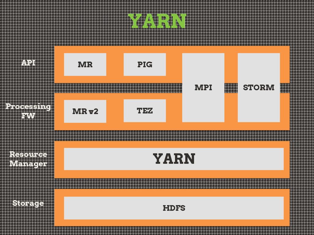 YARN API Processing FW Resource Manager Storage...