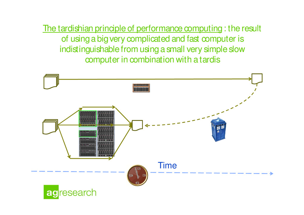 The tardishian principle of performance computi...