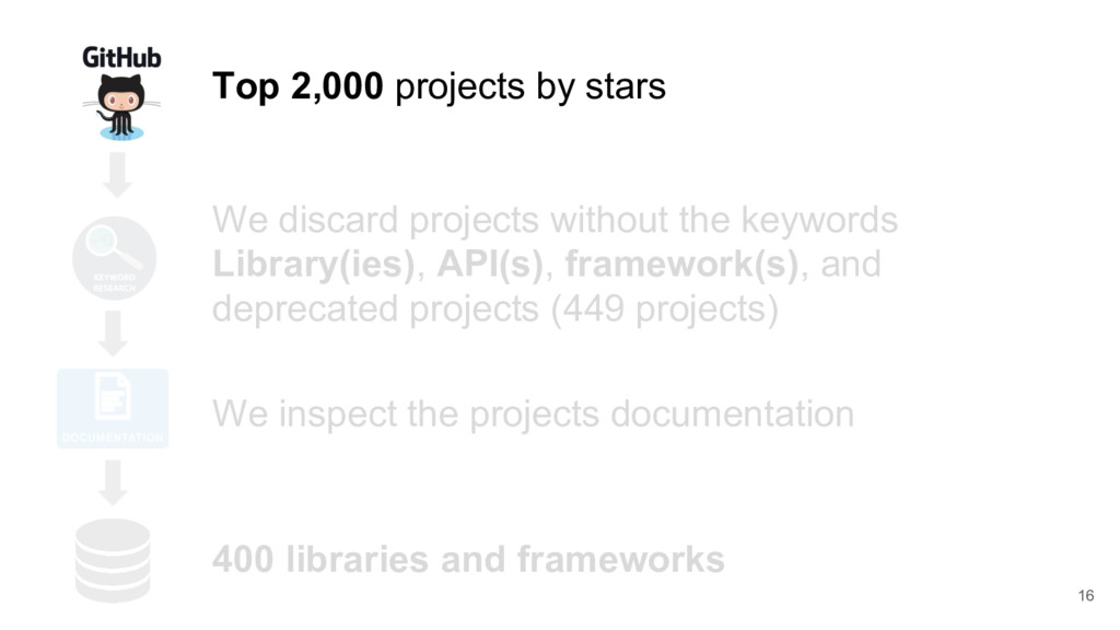 16 Top 2,000 projects by stars We discard proje...