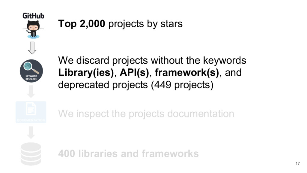 Top 2,000 projects by stars We discard projects...