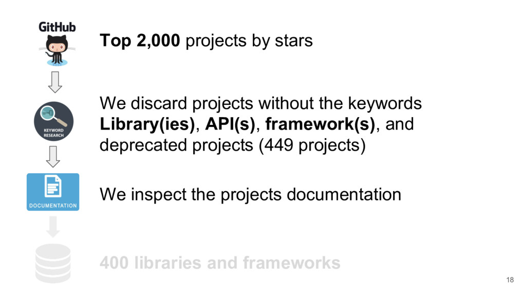 18 Top 2,000 projects by stars We discard proje...