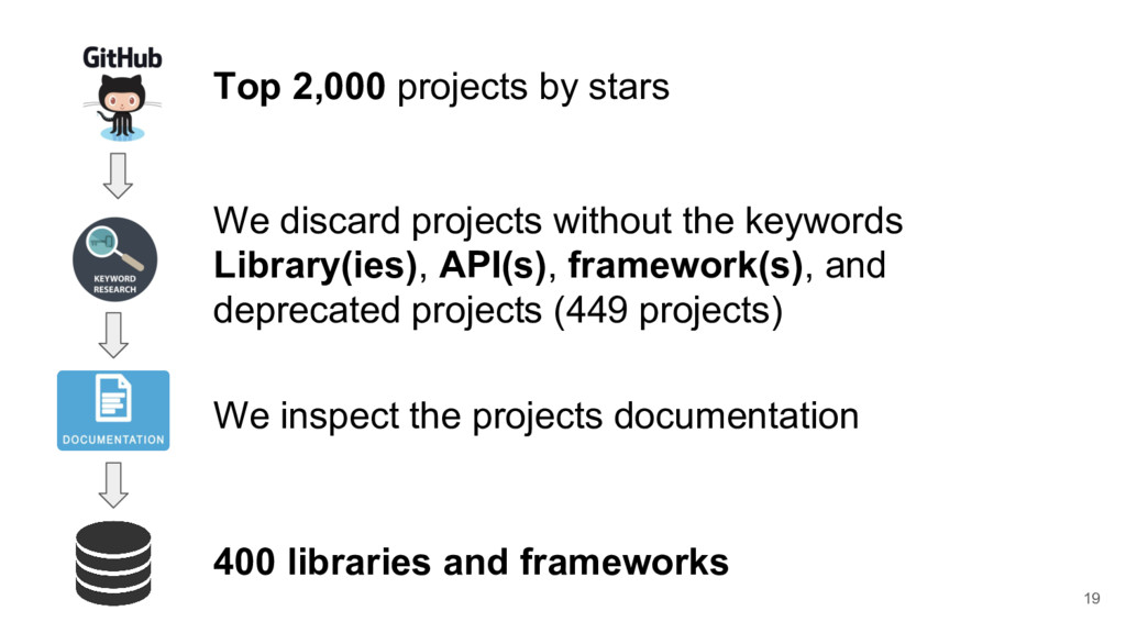 19 Top 2,000 projects by stars We discard proje...