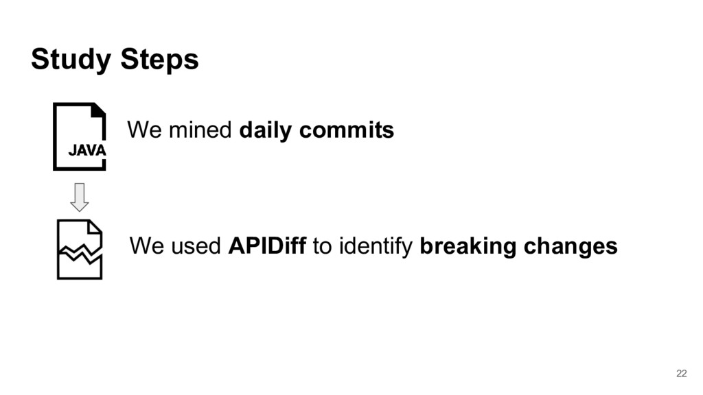 Study Steps We mined daily commits We used APID...