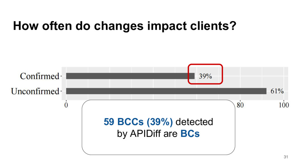 How often do changes impact clients? 59 BCCs (3...