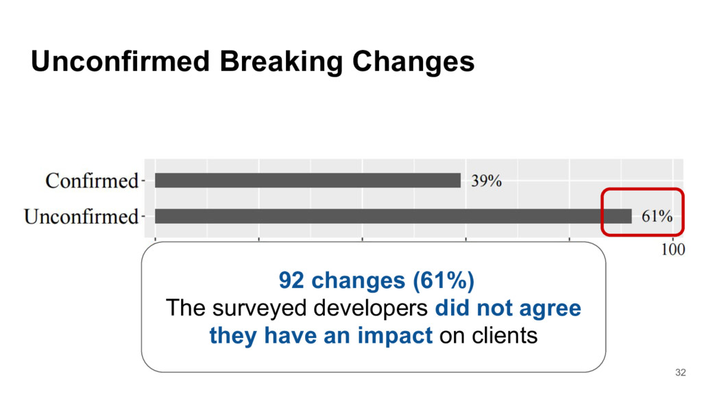Unconfirmed Breaking Changes 92 changes (61%) T...