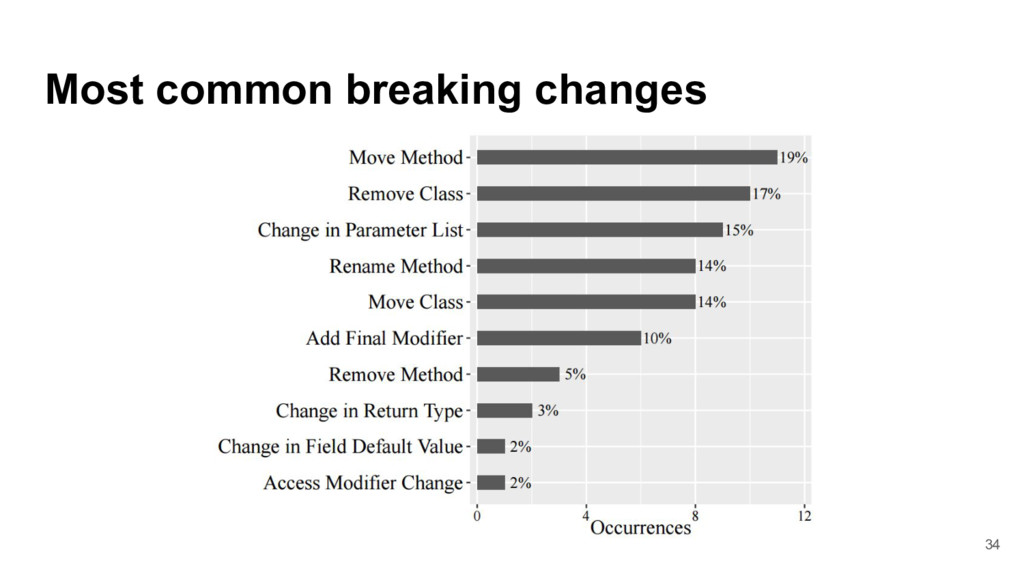 Most common breaking changes 34