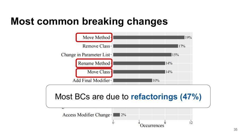 Most common breaking changes Most BCs are due t...