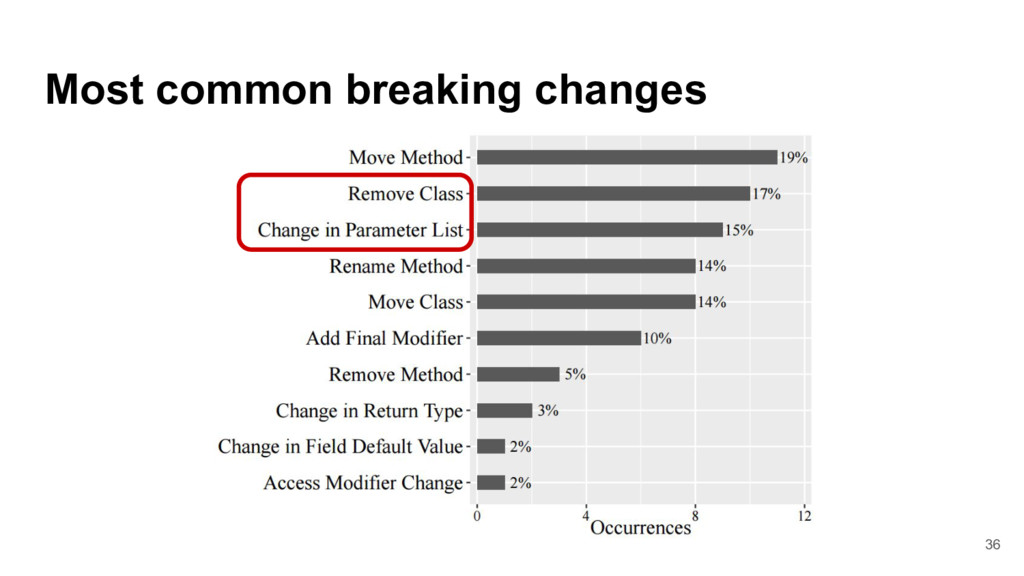 Most common breaking changes 36