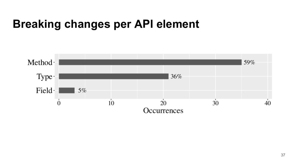 Breaking changes per API element 37