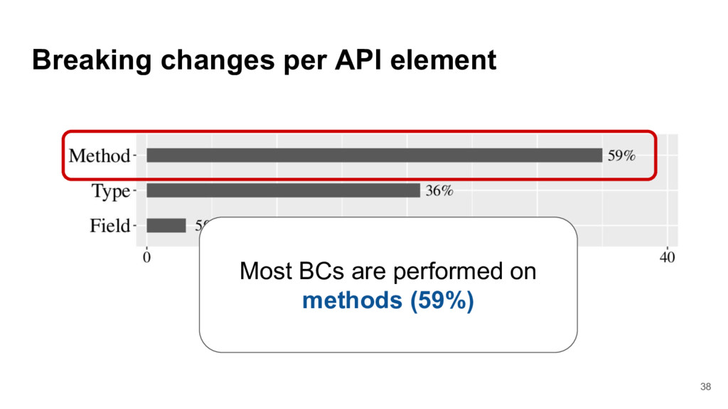Breaking changes per API element Most BCs are p...