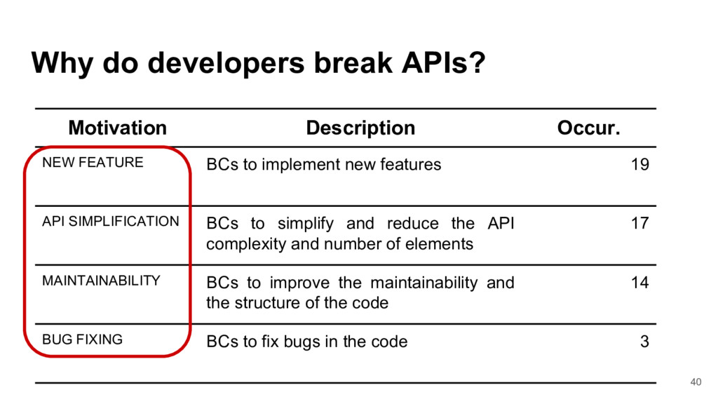 Why do developers break APIs? 40 Motivation Des...