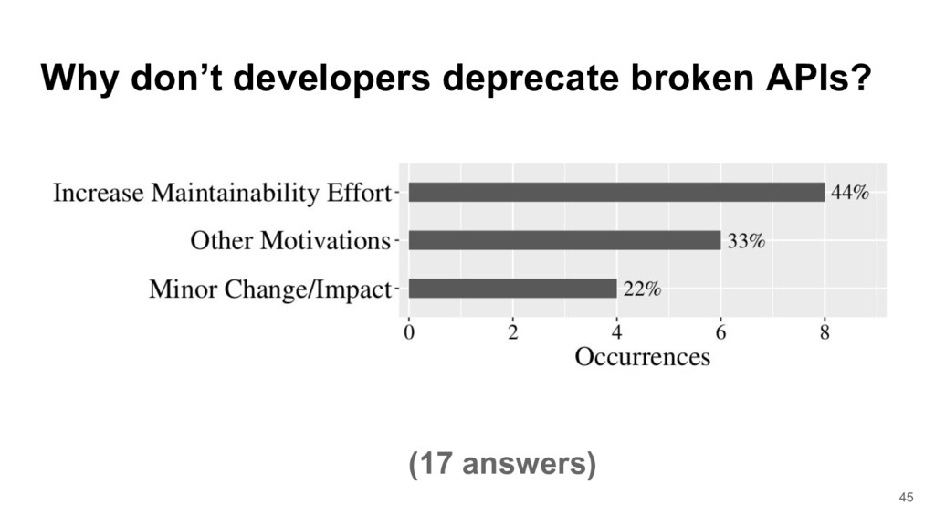 Why don't developers deprecate broken APIs? 45 ...