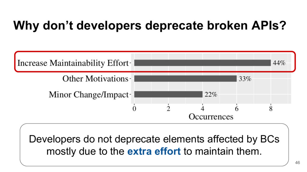 Why don't developers deprecate broken APIs? 46 ...
