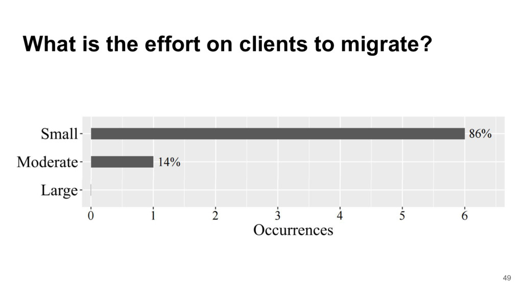What is the effort on clients to migrate? 49