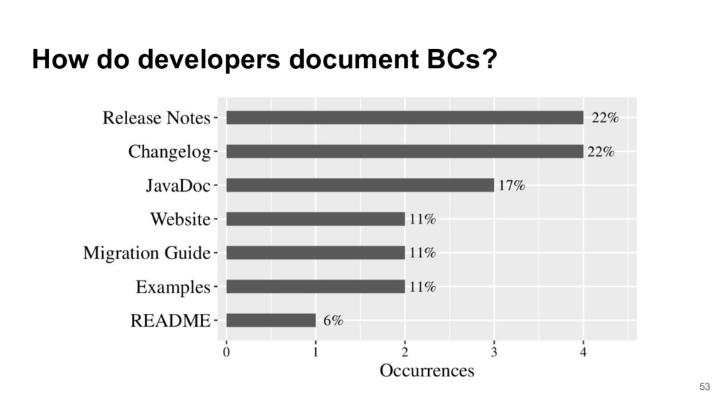 How do developers document BCs? 53