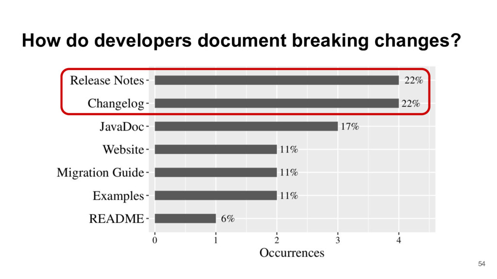 How do developers document breaking changes? 54