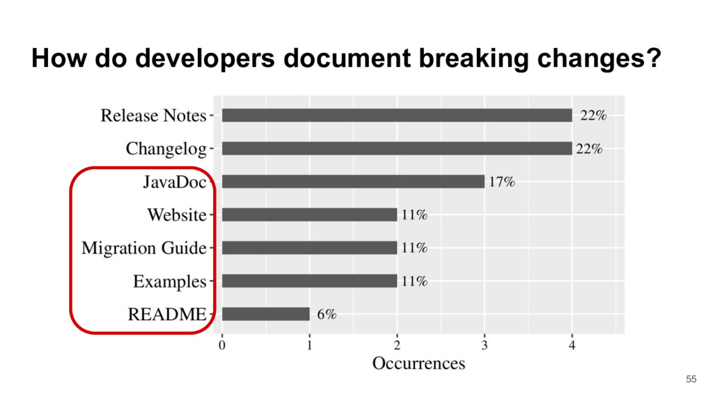 How do developers document breaking changes? 55