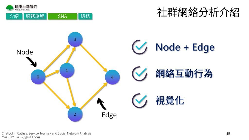 Node + Edge 1 2 0 3 4