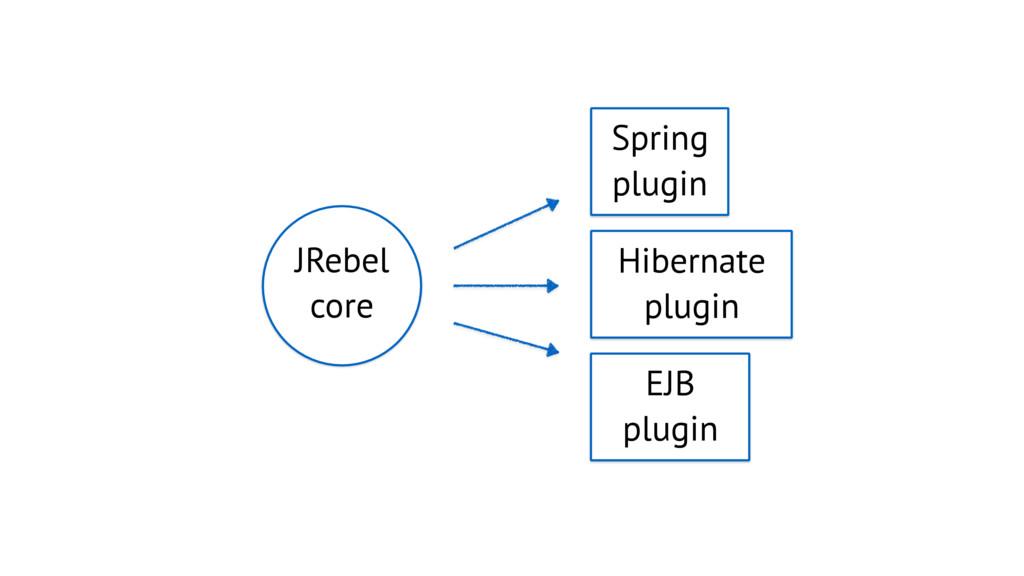Spring plugin Hibernate plugin EJB plugin JRebe...