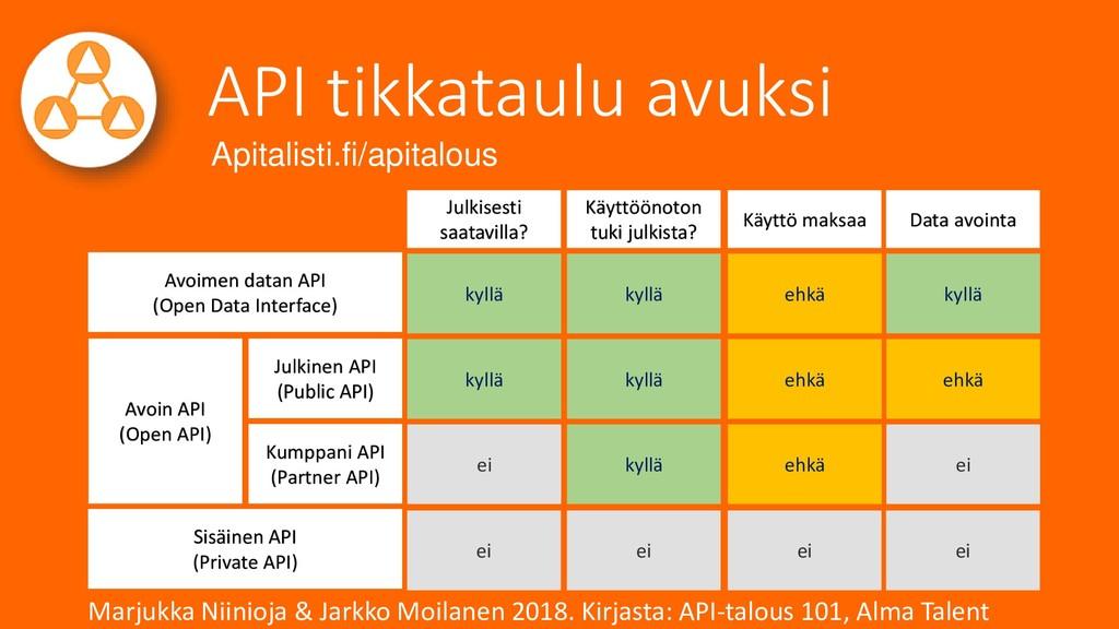API tikkataulu avuksi Marjukka Niinioja & Jarkk...