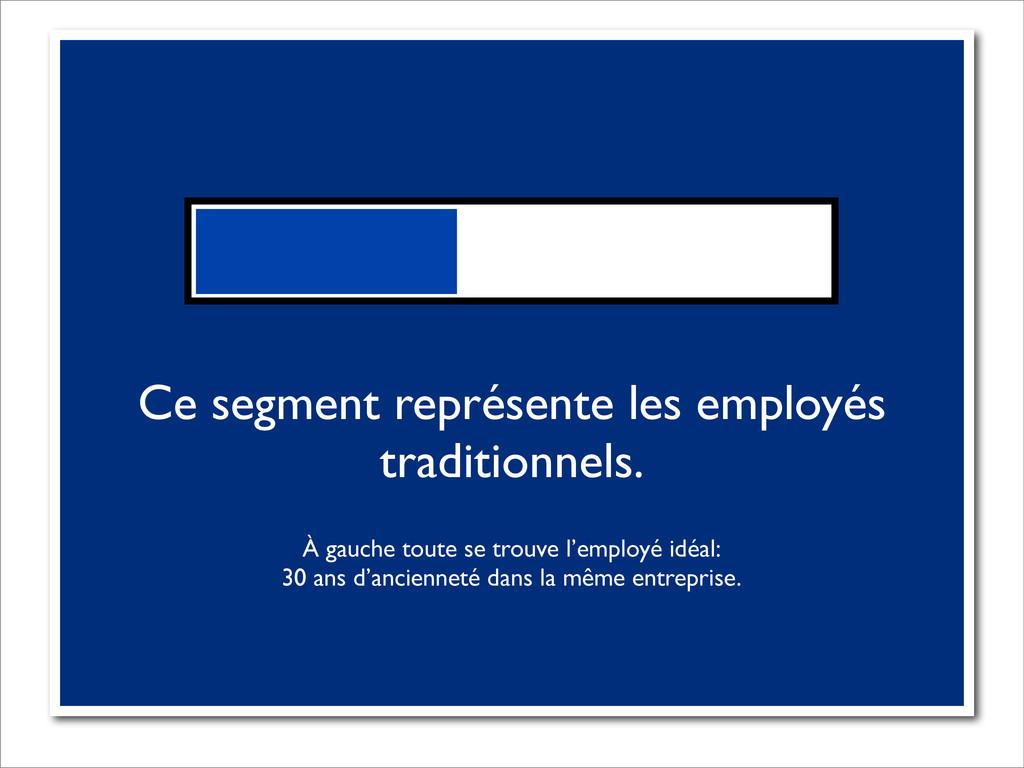 Ce segment représente les employés traditionnel...