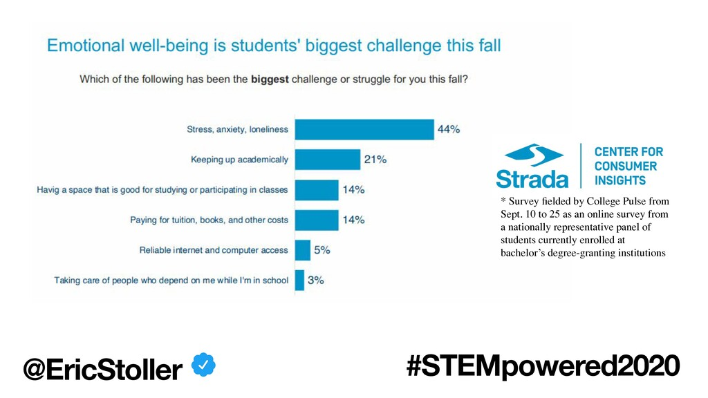 @EricStoller #STEMpowered2020 * Survey fielded b...