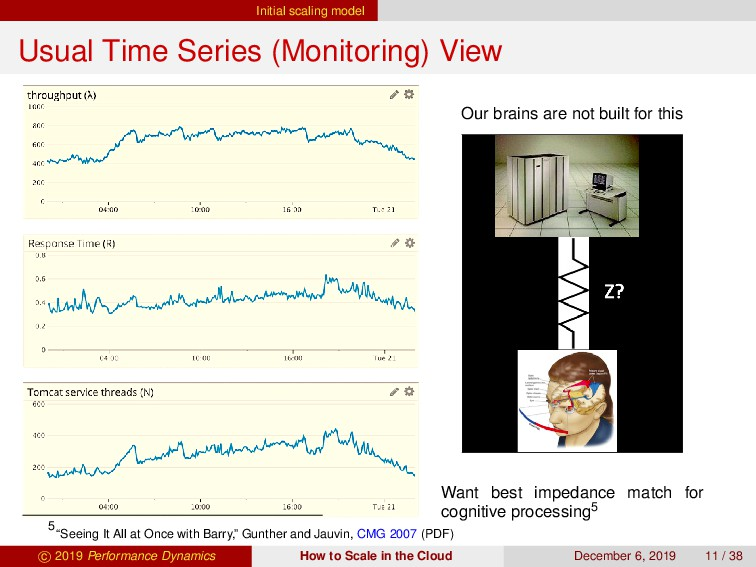 Initial scaling model Usual Time Series (Monito...